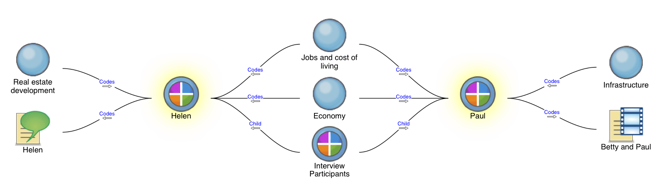 Nvivo For Mac Help About Comparison Diagrams